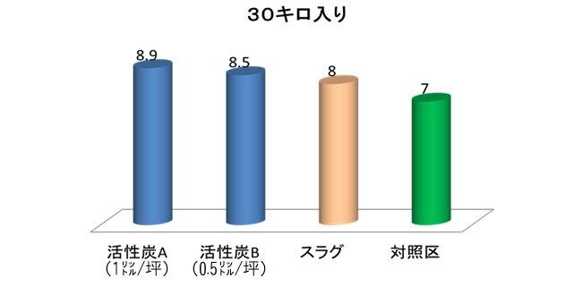 米収量グラフ
