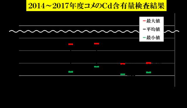 2014〜2017年度検査結果