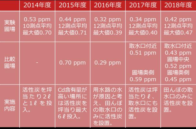 2014年〜2018年度実施内容