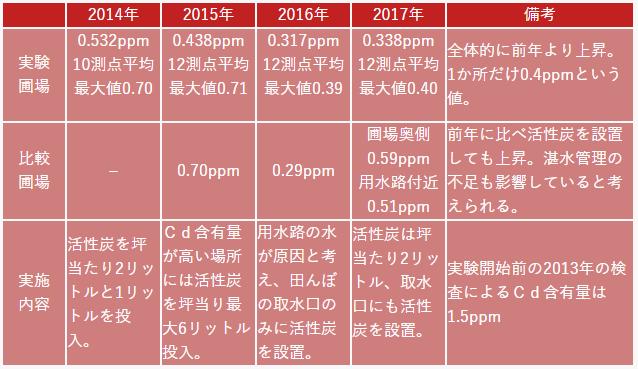 2014年〜2017年検査結果